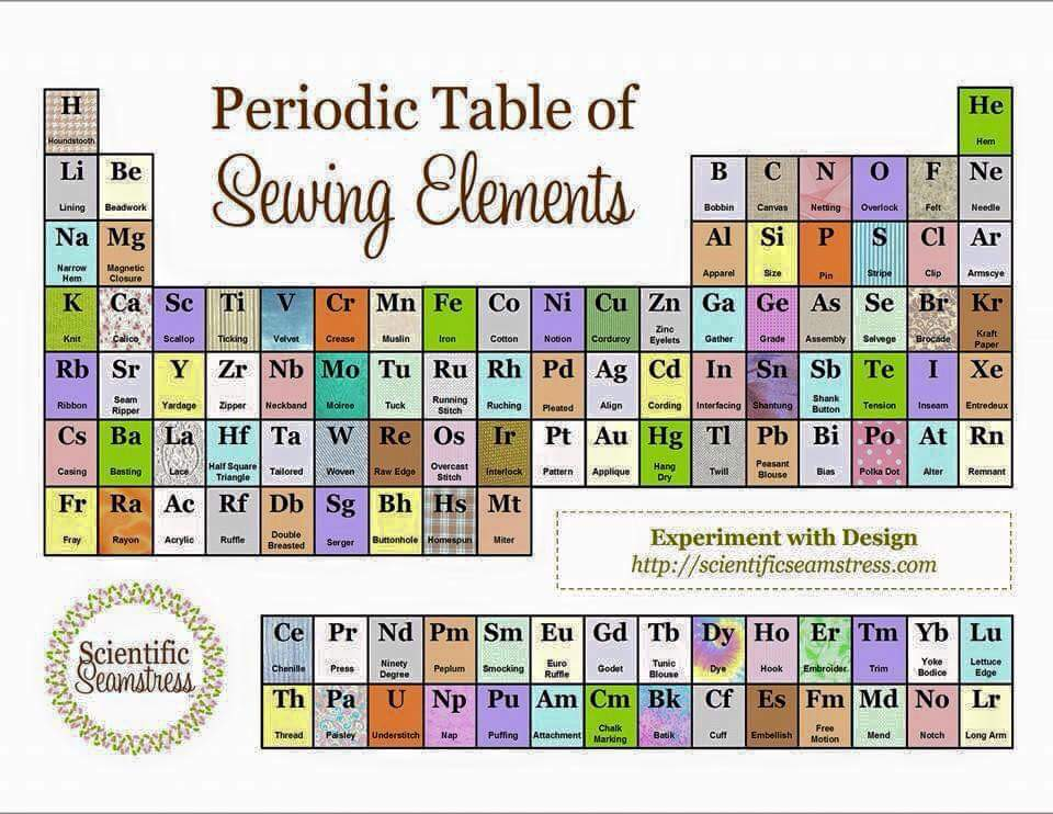 Mels quilting blog periodic table of sewing elements periodic table of sewing elements urtaz Image collections