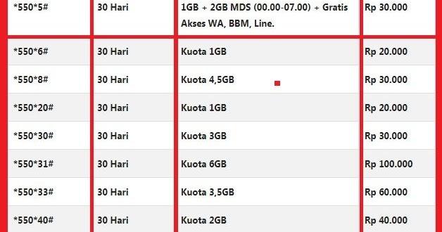 Cara Mengaktifkan Paket Internet 2GB Hanya Rp1000
