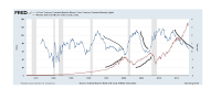 yield curve bullish for stock market