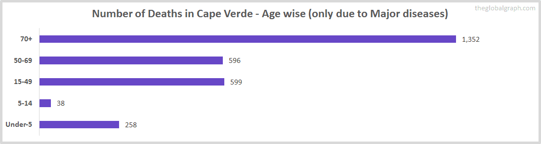 Number of Deaths in Cape Verde - Age wise (only due to Major diseases)