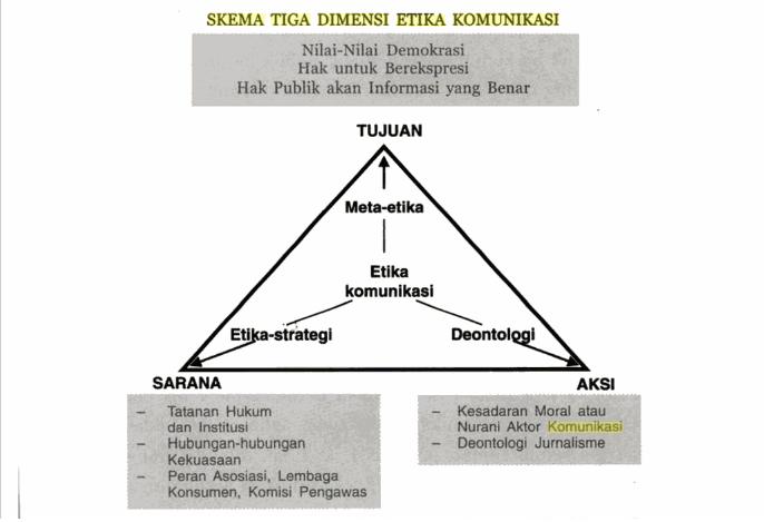 Dimensi Dimensi Etika Komunikasi Dan Skema Tiga Dimensi Etika Komunikasi