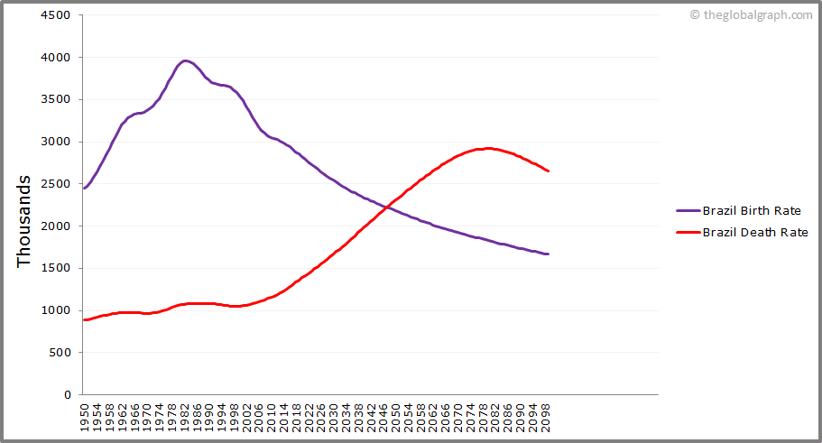 Brazil  Birth and Death Rate