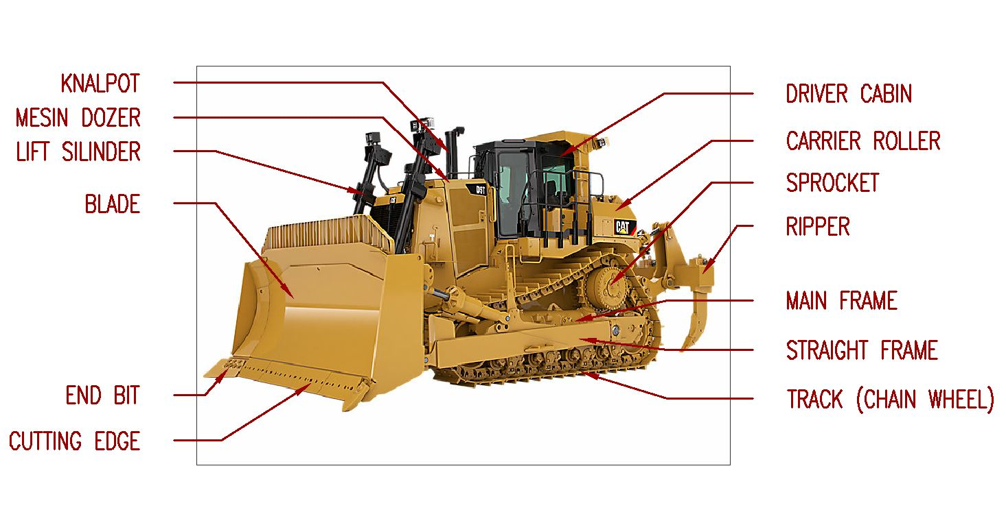 Alat berat dozer (loader) atau bulldozer · 2. Alat Berat Bulldozer, Fungsi, Jenis dan Bagiannya