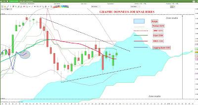 Investir en bourse avec l'analyse technique du CAC40 [07/12/17]