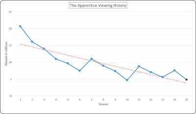 The Apprentice Viewing Figures