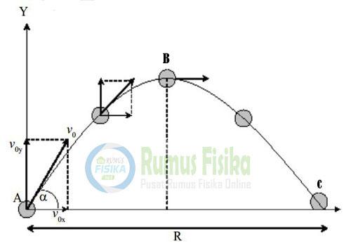 Titik Terjauh gerak parabola