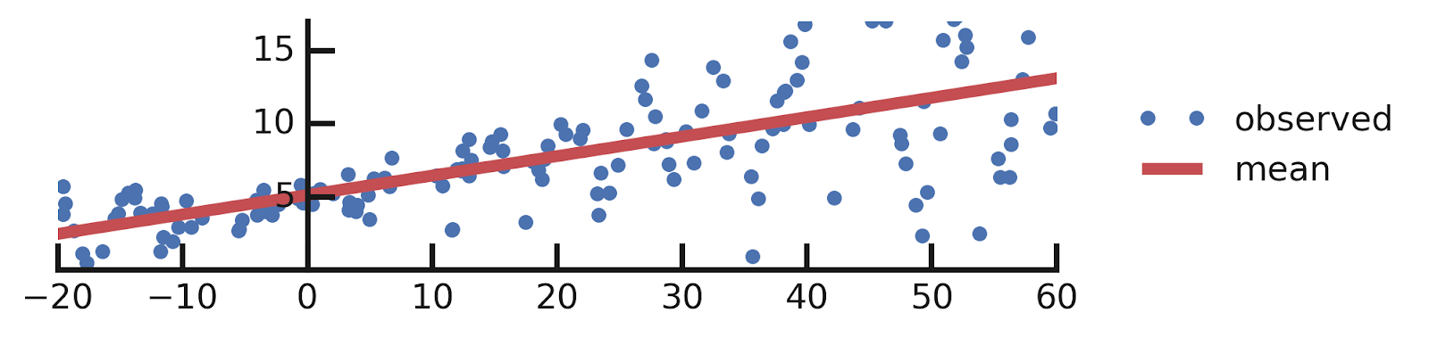 the overall trend of the data (blue circles) with the predicted mean of the distribution over labels