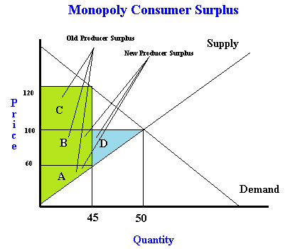 To Get The Producer Surplus We Do Same Sort Of Analysis But In Reverse Know Before Regulation Is Equal Areas A