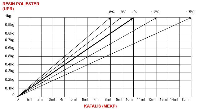 diagram-perbandingan-resin-katalis MEKP