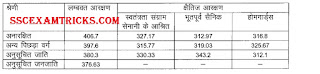 UP Police 2015 Final Cut off for Male