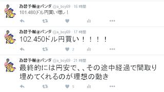 ツイッター 為替予想 ドル円