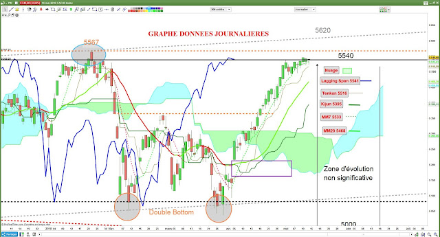 Analyse technique du #CAC40 $cac [14/05/18]