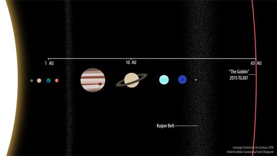 Órbita Planeta Anão Extremo 2015 TG387 em comparação