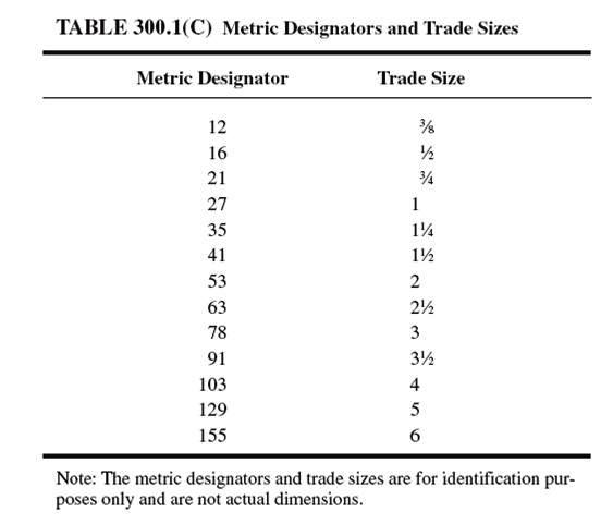 Table  identifies  distinct metric designator for each circular raceway trade size also electrical engineering rh inspectorspot