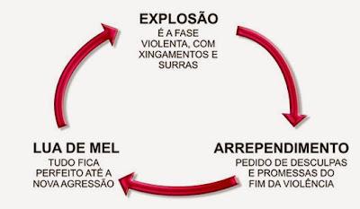 Resultado de imagem para ciclo da violência doméstica