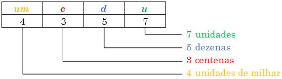 Composição do número 4357