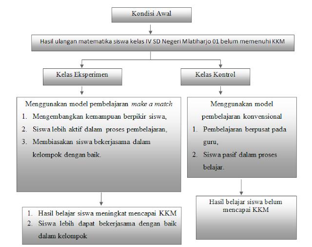 Contoh Proposal Skripsi Kuantitatif Pengaruh Model Pembelajaran