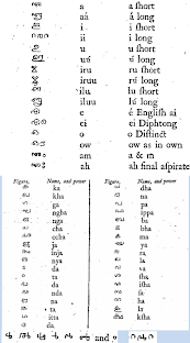 Grammar of the Malabar language