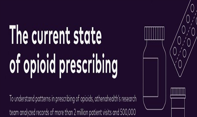The current state of opioid prescribing