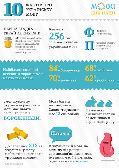 Цікаві факті про українську мову