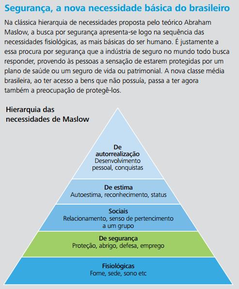 pirâmide Maslow