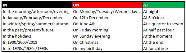 tabla preposiciones de tiempo ingles