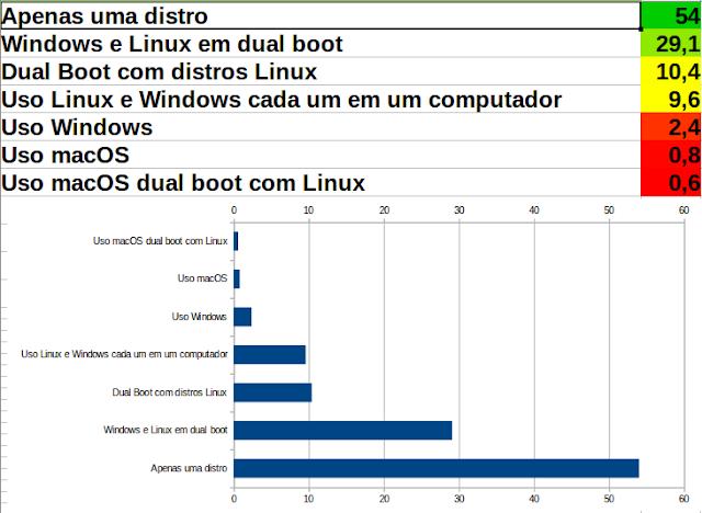 Como as pessoas usam Linux