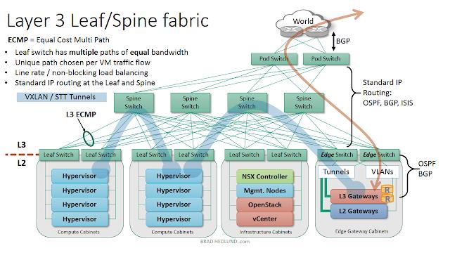 Fig 1.4 Layer 3 Spine-Leaf Fabric