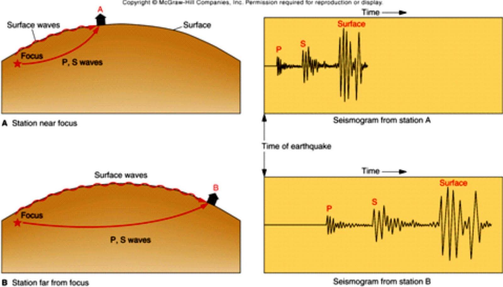 Earthquake Alert Seismometer