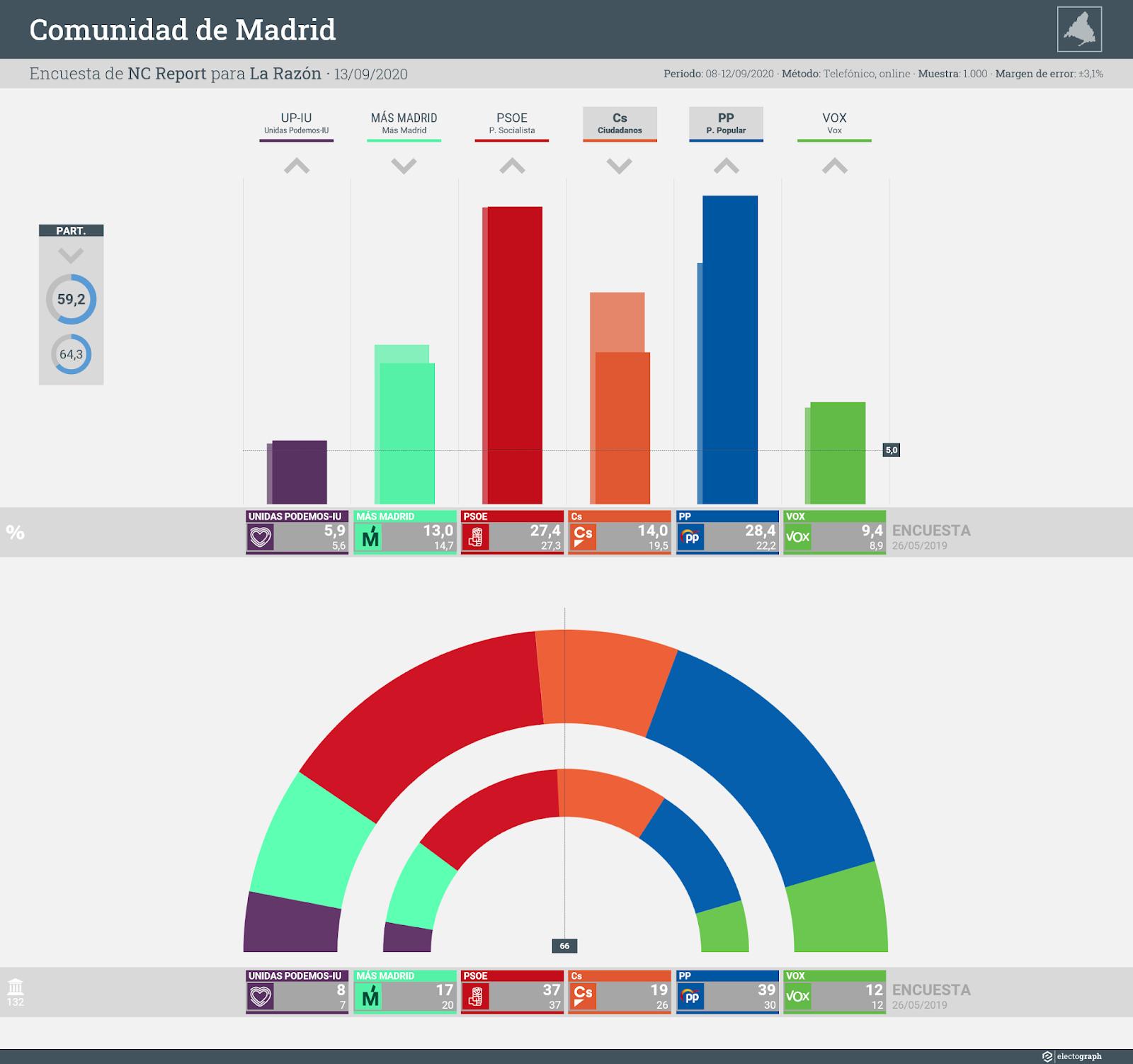 Gráfico de la encuesta para elecciones autonómicas en la Comunidad de Madrid realizada por NC Report para La Razón, 13 de septiembre de 2020