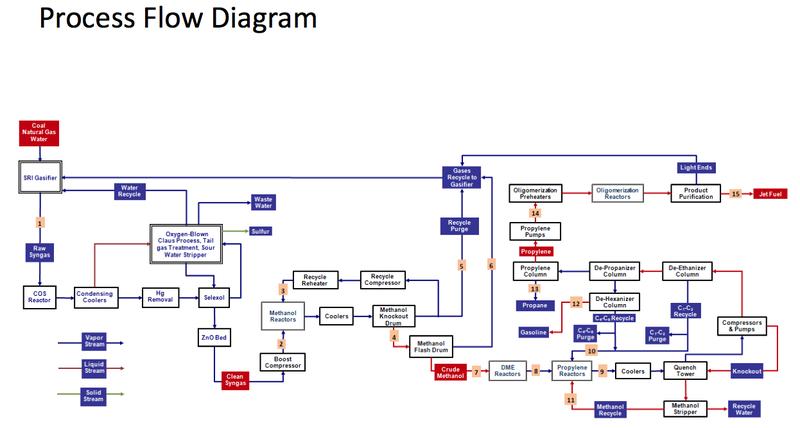 fischer tropsch process flow diagram how to read avionics wiring diagrams al fin energy: peak oil: meet sri's cheap, clean new coal liquids