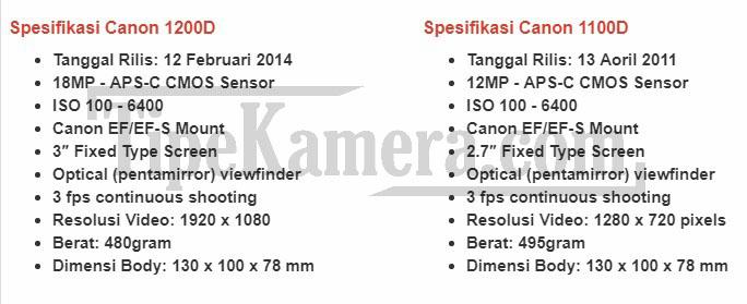 Spesifikasi Canon 1200D Tanggal Rilis: 12 Februari 2014 18MP - APS-C CMOS Sensor ISO 100 - 6400 Canon EF/EF-S Mount 3″ Fixed Type Screen Optical (pentamirror) viewfinder 3 fps continuous shooting Resolusi Video: 1920 x 1080 Berat: 480gram Dimensi Body: 130 x 100 x 78 mm  Spesifikasi Canon 1100D Tanggal Rilis: 13 Aoril 2011 12MP - APS-C CMOS Sensor ISO 100 - 6400 Canon EF/EF-S Mount 2.7″ Fixed Type Screen Optical (pentamirror) viewfinder 3 fps continuous shooting Resolusi Video: 1280 x 720 pixels Berat: 495gram Dimensi Body: 130 x 100 x 78 mm
