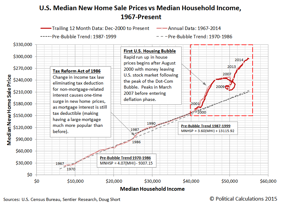 U.S. Median New Home Sale Prices vs Median Household Income, 1967-2014/December 2000 through October 2015