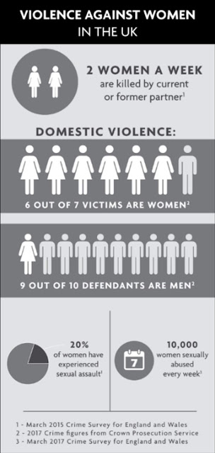 A 2015 crime survey for England and Wales revealed that 2 women a week are killed by a current or former partner, and an overwhelming majority of domestic abuse crimes are committed by men.