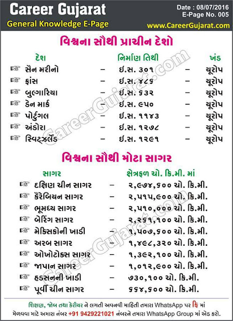 Career Gujarat General Knowledge Page - Dt. 08/07/2016