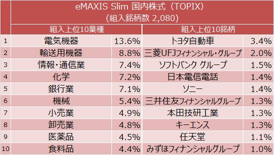 eMAXIS Slim 国内株式インデックス(TOPIX) 組入上位10業種と組入上位10銘柄