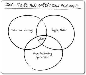 S&OP o Planeación de Ventas y Operaciones - Consultoria-SAP