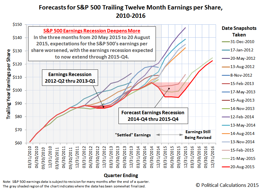 Forecasts for S&P 500 Trailing Twelve Month Earnings per Share, 2010-2016, Snapshot on 20 August 2015