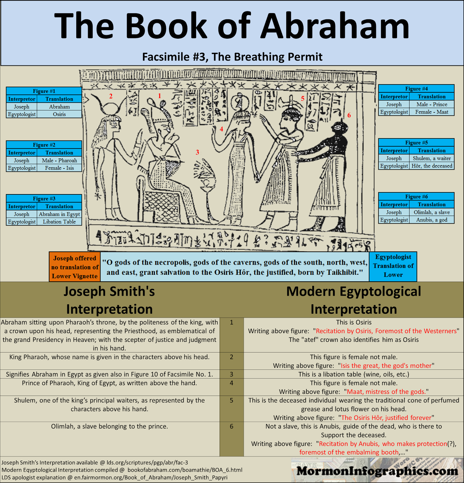 Mormon Infographics Book Of Abraham Facsimile 1 Examined