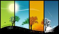 Dört mevsimin yan yana gösterimi