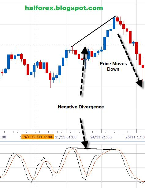 Mengenal Buy Limit Order dalam Forex - Forex Indonesia
