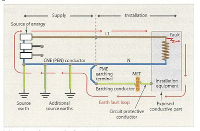 What is Earth Fault Loop Impedance?