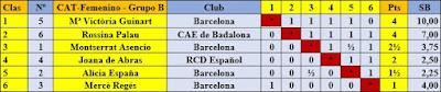 Clasificación del grupo B del IV Campeonato Femenino de Catalunya 1936