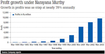 Profit growth under Narayana Murthy