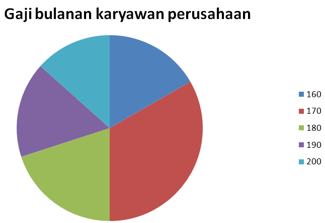 Hallo blog pembahasan contoh soal diagram lingkaran matematika sma pembahasan soal diagram lingkaran ccuart Image collections