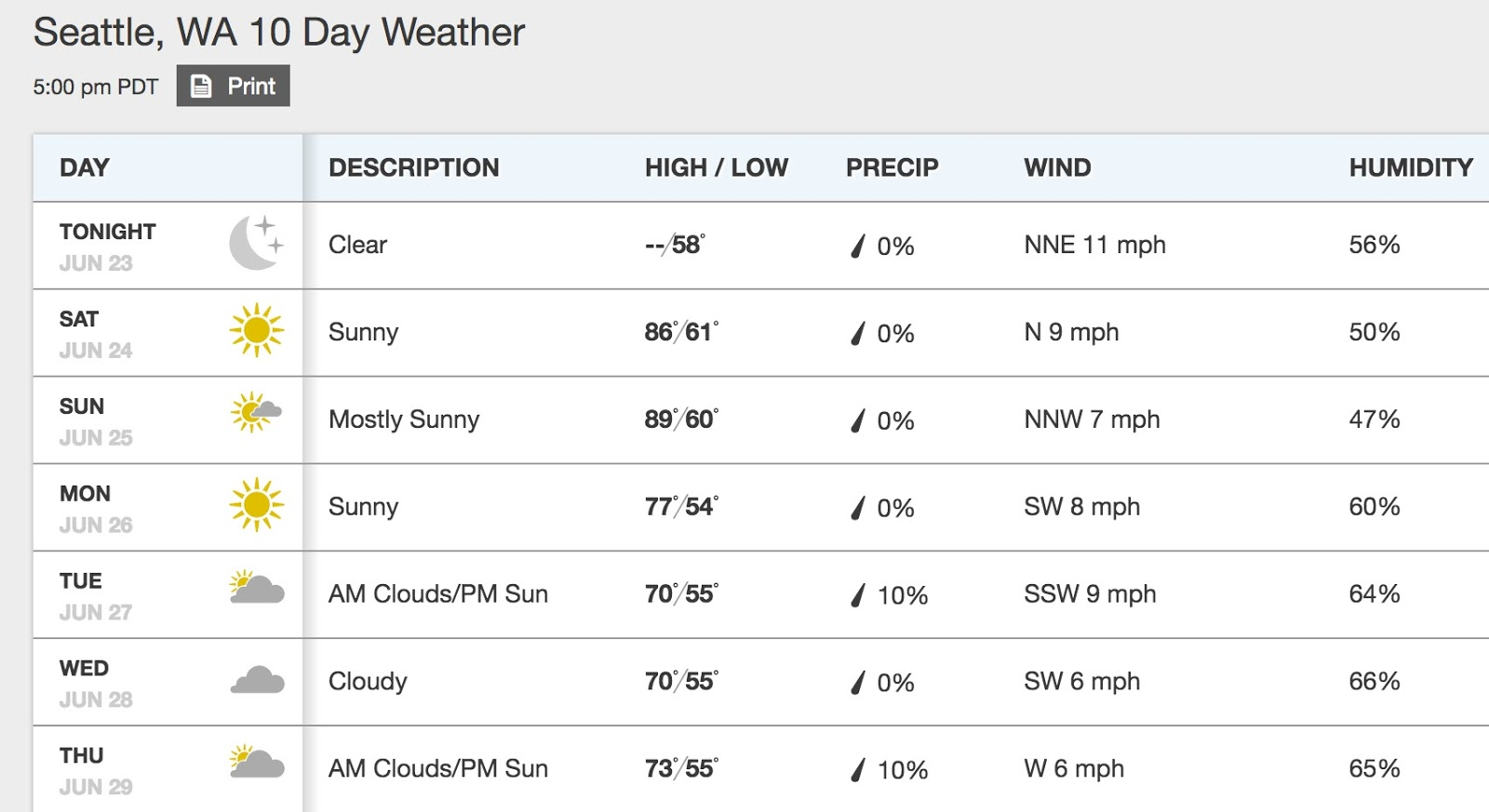 Cliff Mass Weather And Climate Blog Weekend Heat Wave