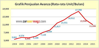Grafik Penjualan Toyota Avanza dari Tahun 2004 hingga akhir Tahun 2015 - CaruserMagz.com