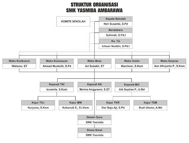 Design Struktur Organisasi SMK Yasmida Ambarawa