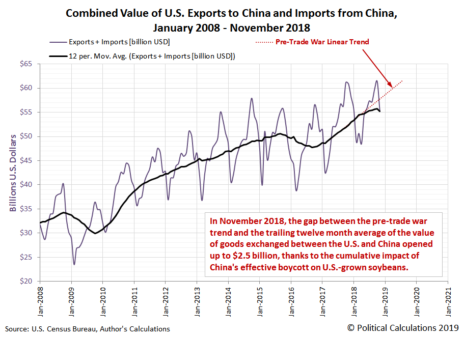 Combined Value of U.S. Exports to China and Imports from China, January 2008 - November 2018