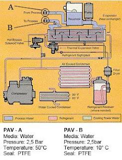 Piston Valves in Chillers